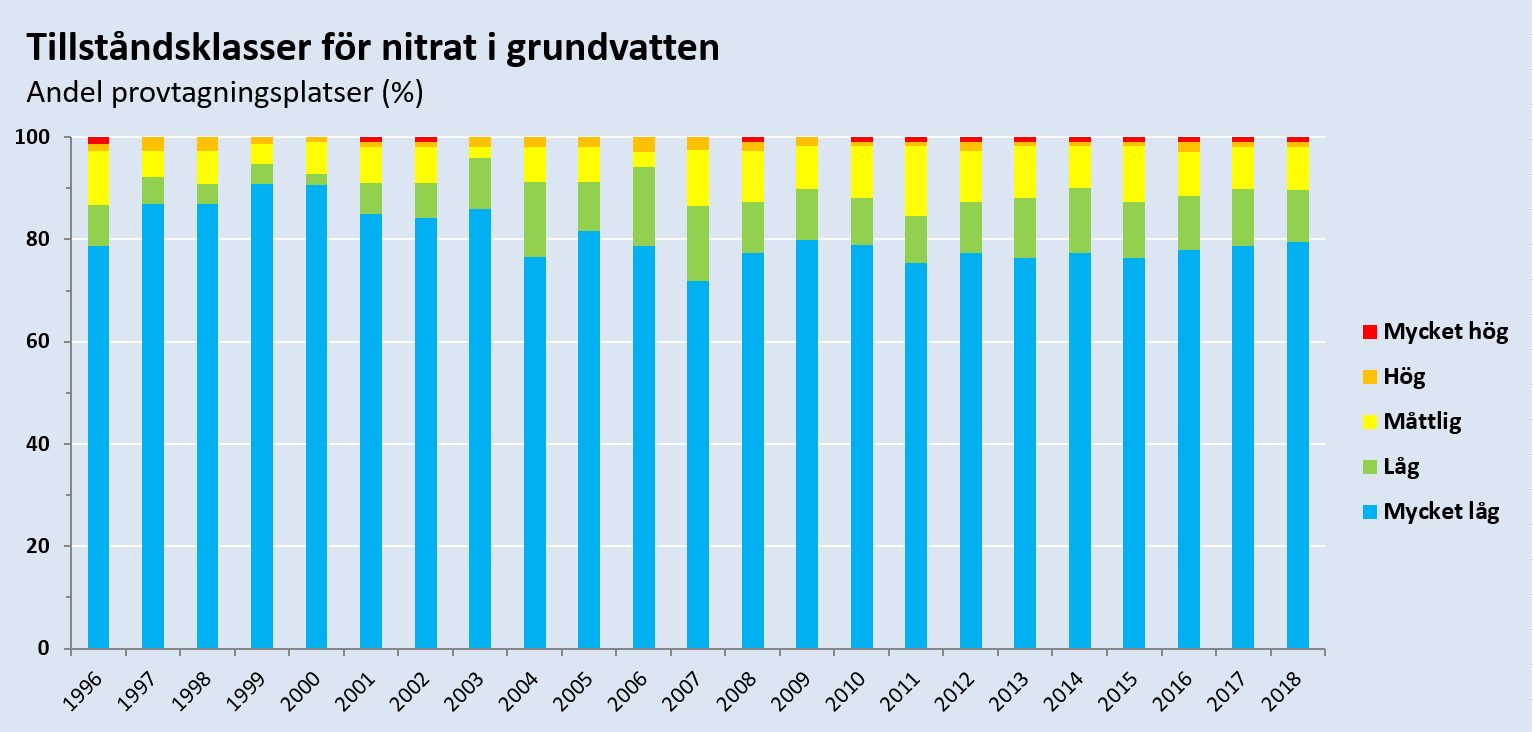 Tillståndsklass för nitrat i grundvatten under perioden 1996-2018. Diagram, illustration.