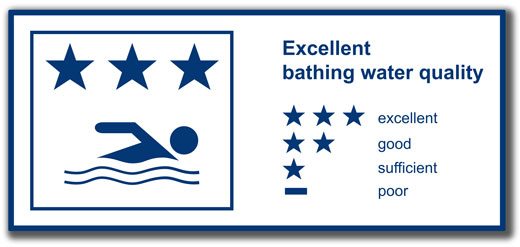 Bathing water quality. Example sign.