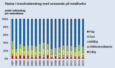 Trendvattendragens status vad gäller totalfosfor under åren 1997–2015. Diagram, illustration.